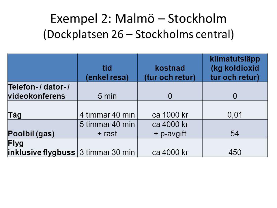 Exempel 2: Malmö – Stockholm (Dockplatsen 26 – Stockholms central) tid (enkel resa) kostnad (tur och retur) klimatutsläpp (kg koldioxid tur och retur)