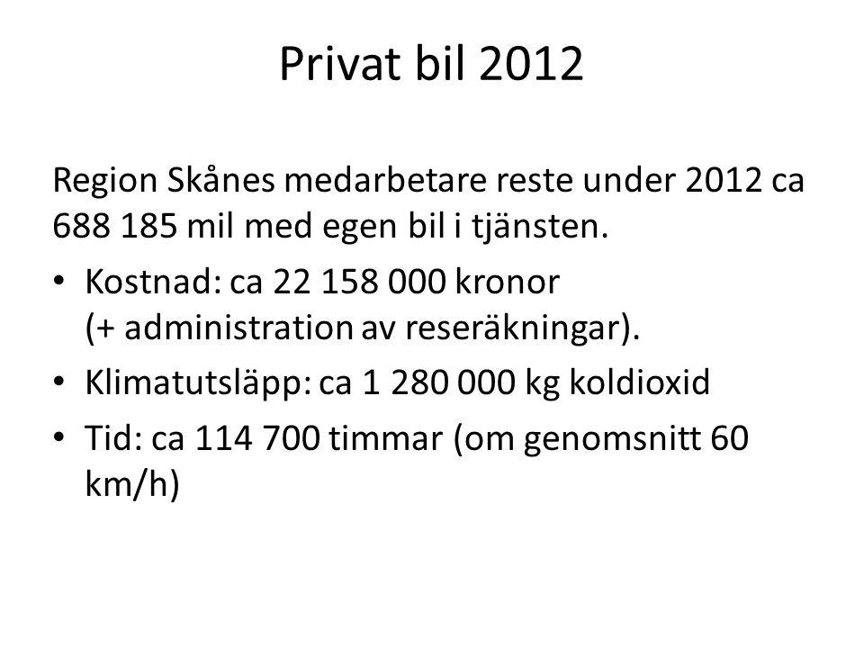 Privat bil 2012 Region Skånes medarbetare reste under 2012 ca 688 185 mil med egen bil i tjänsten. Kostnad: ca 22 158 000 kronor (+ administration av