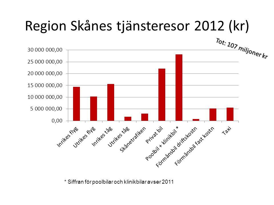 Region Skånes tjänsteresor 2012 (kr) Tot: 107 miljoner kr * Siffran för poolbilar och klinikbilar avser 2011