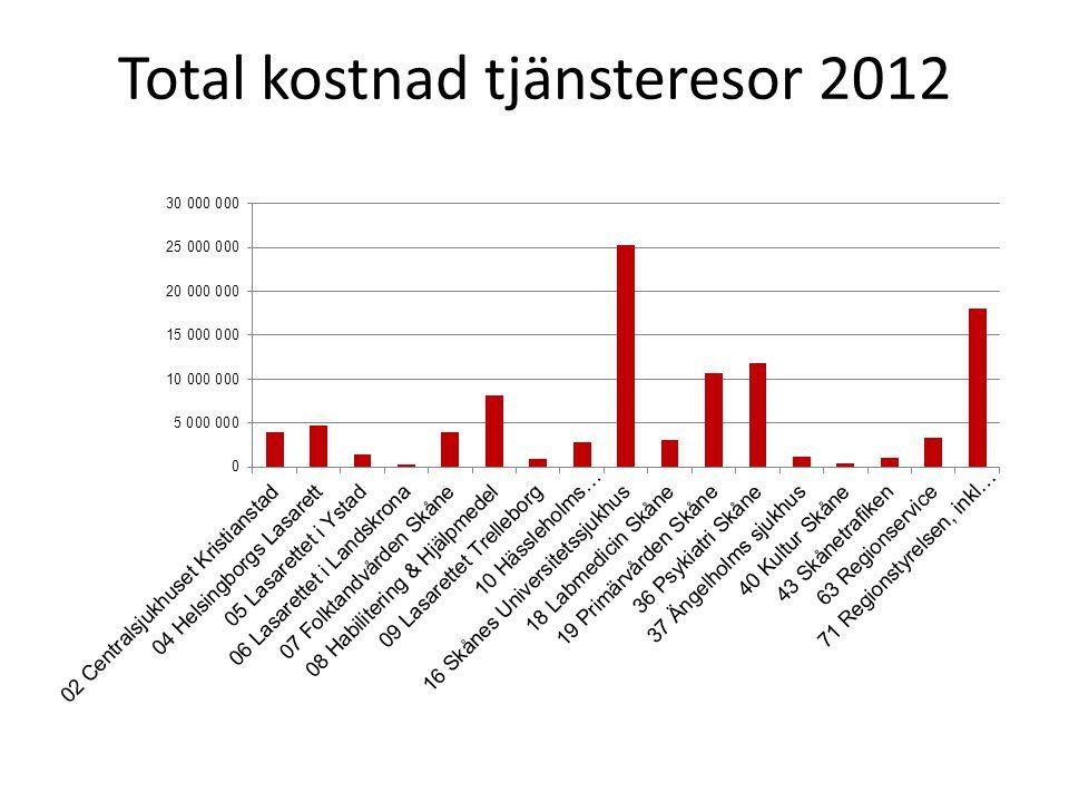 Total kostnad tjänsteresor 2012