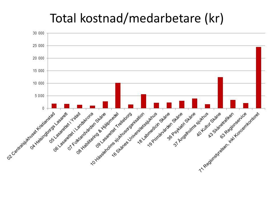Total kostnad/medarbetare (kr)