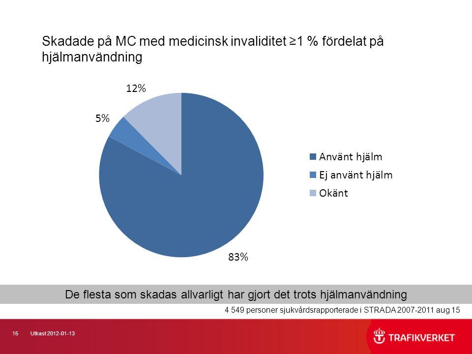 15Utkast 2012-01-13 Skadade på MC med medicinsk invaliditet ≥1 % fördelat på hjälmanvändning 4 549 personer sjukvårdsrapporterade i STRADA 2007-2011 aug 15 De flesta som skadas allvarligt har gjort det trots hjälmanvändning