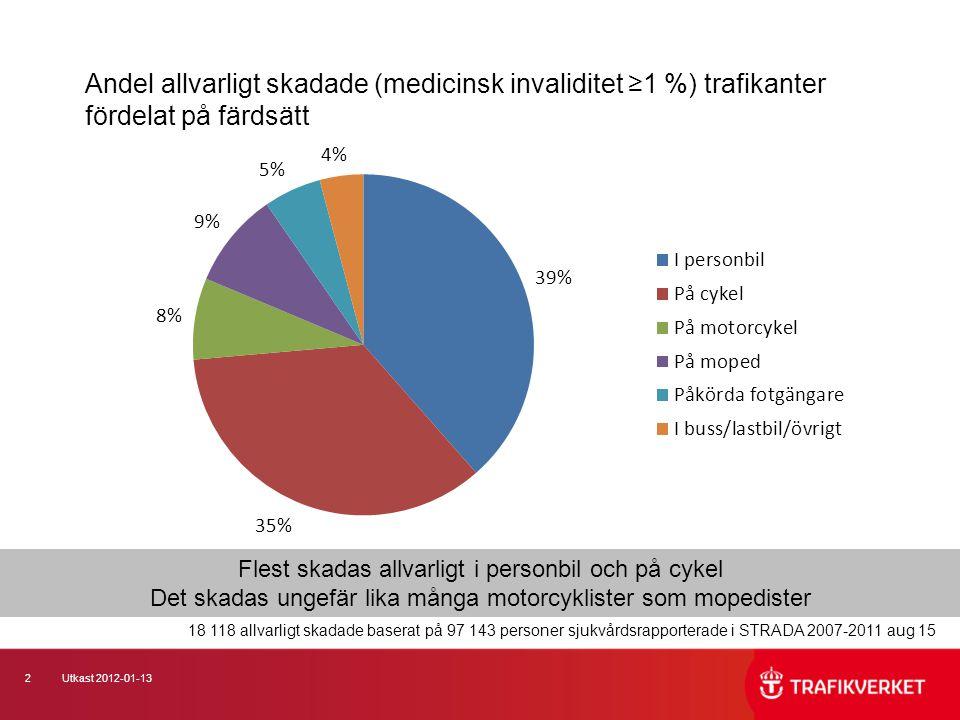 2Utkast 2012-01-13 Andel allvarligt skadade (medicinsk invaliditet ≥1 %) trafikanter fördelat på färdsätt Flest skadas allvarligt i personbil och på cykel Det skadas ungefär lika många motorcyklister som mopedister 18 118 allvarligt skadade baserat på 97 143 personer sjukvårdsrapporterade i STRADA 2007-2011 aug 15