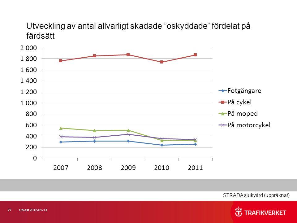 27Utkast 2012-01-13 Utveckling av antal allvarligt skadade oskyddade fördelat på färdsätt STRADA sjukvård (uppräknat)