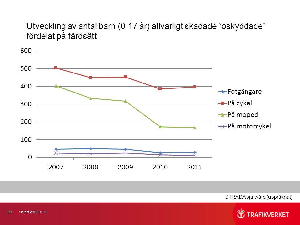 28Utkast 2012-01-13 Utveckling av antal barn (0-17 år) allvarligt skadade oskyddade fördelat på färdsätt STRADA sjukvård (uppräknat)