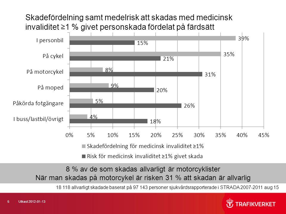 5Utkast 2012-01-13 18 118 allvarligt skadade baserat på 97 143 personer sjukvårdsrapporterade i STRADA 2007-2011 aug 15 Skadefördelning samt medelrisk att skadas med medicinsk invaliditet ≥1 % givet personskada fördelat på färdsätt 8 % av de som skadas allvarligt är motorcyklister När man skadas på motorcykel är risken 31 % att skadan är allvarlig
