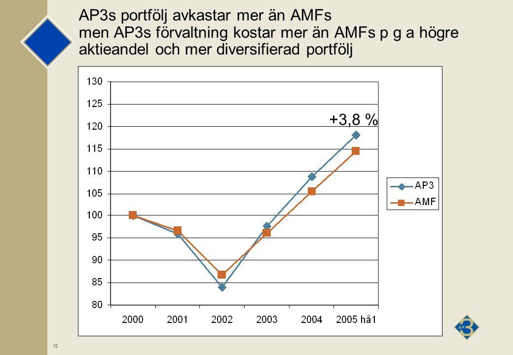 10 AP3s portfölj avkastar mer än AMFs men AP3s förvaltning kostar mer än AMFs p g a högre aktieandel och mer diversifierad portfölj +3,8 %