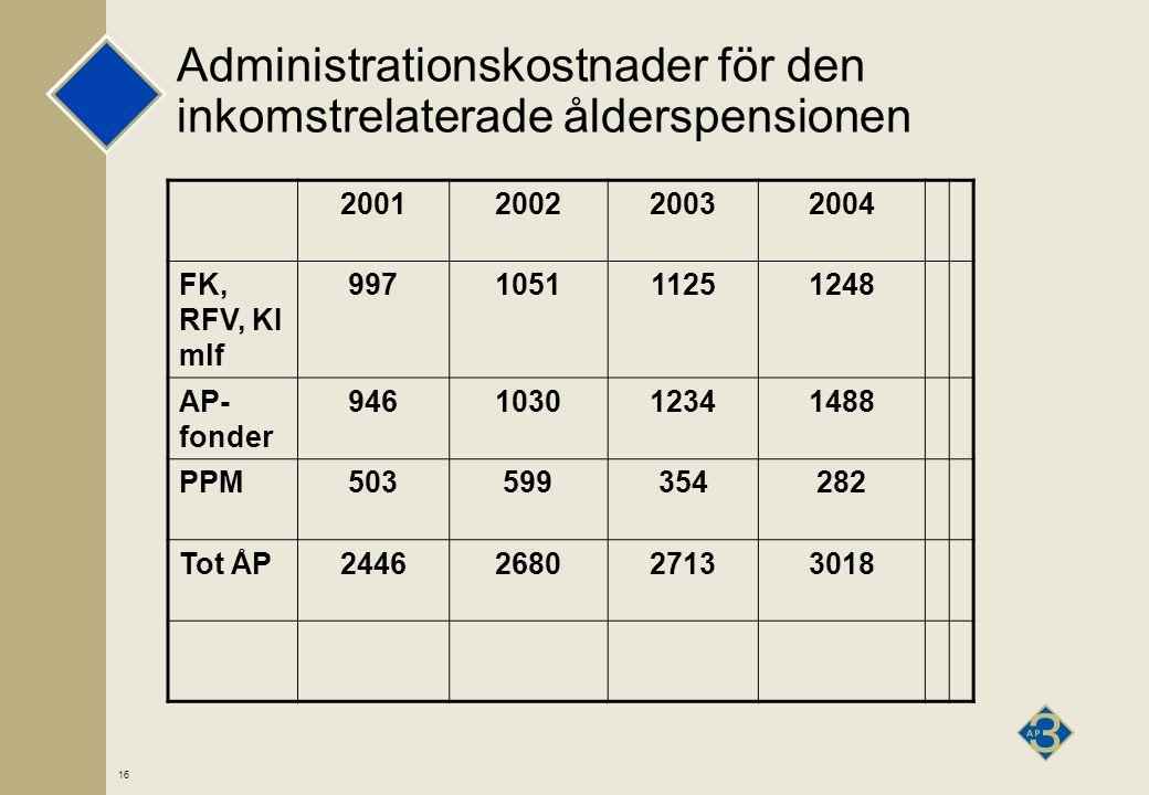 16 Administrationskostnader för den inkomstrelaterade ålderspensionen 2001200220032004 FK, RFV, KI mlf 997105111251248 AP- fonder 946103012341488 PPM503599354282 Tot ÅP2446268027133018