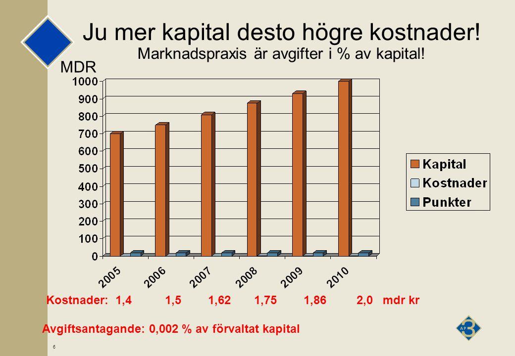 6 Ju mer kapital desto högre kostnader. Marknadspraxis är avgifter i % av kapital.