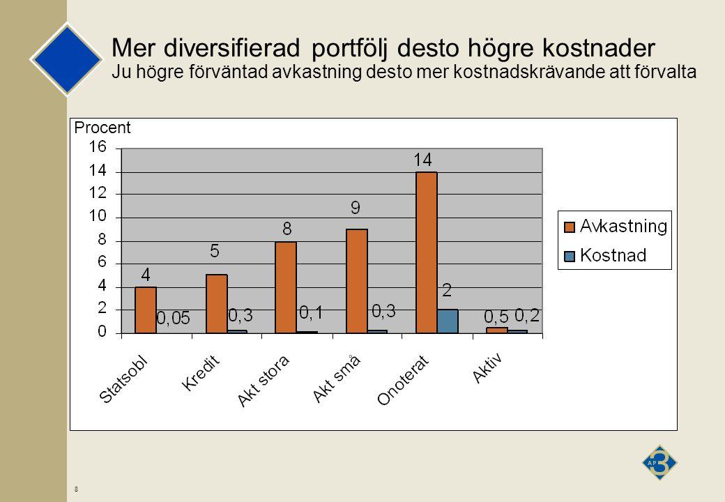 8 Mer diversifierad portfölj desto högre kostnader Ju högre förväntad avkastning desto mer kostnadskrävande att förvalta Procent