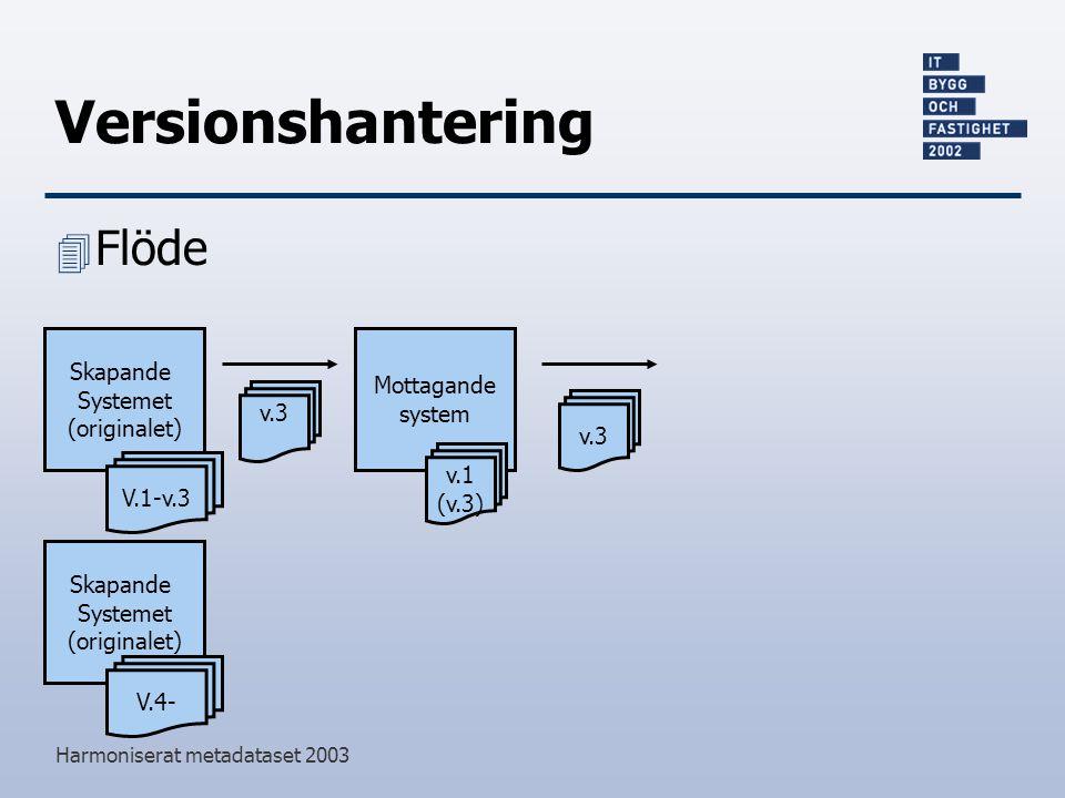 Harmoniserat metadataset 2003 Versionshantering 4 Flöde Skapande Systemet (originalet) v.3 Mottagande system V.1-v.3 v.1 (v.3) v.3 Skapande Systemet (originalet) V.4-