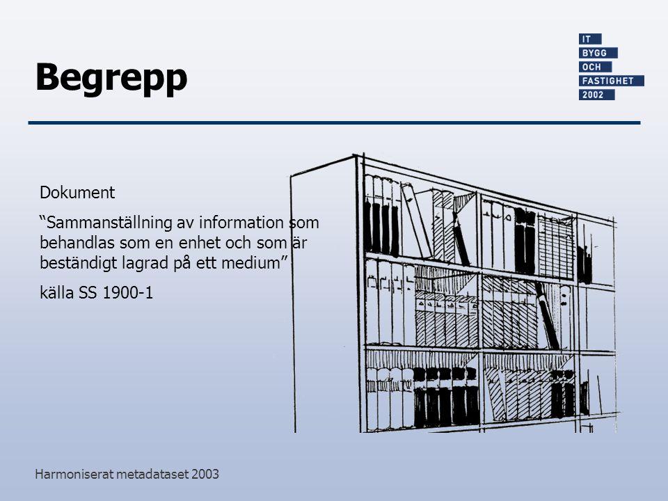 Harmoniserat metadataset 2003 Begrepp Dokument Sammanställning av information som behandlas som en enhet och som är beständigt lagrad på ett medium källa SS 1900-1