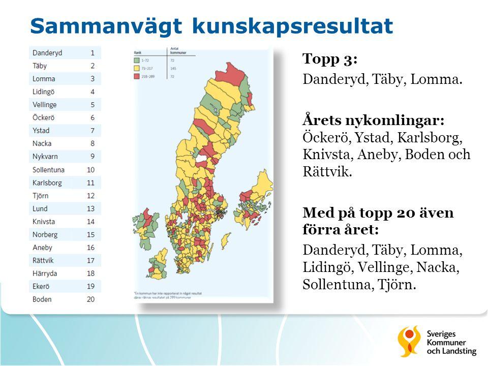 Sammanvägt kunskapsresultat Topp 3: Danderyd, Täby, Lomma. Årets nykomlingar: Öckerö, Ystad, Karlsborg, Knivsta, Aneby, Boden och Rättvik. Med på topp