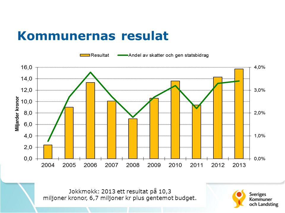 Kommunernas resulat Jokkmokk: 2013 ett resultat på 10,3 miljoner kronor, 6,7 miljoner kr plus gentemot budget.