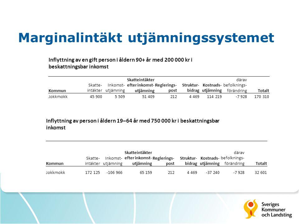 Marginalintäkt utjämningssystemet Inflyttning av en gift person i åldern 90+ år med 200 000 kr i beskattningsbar inkomst Kommun Skatte- intäkter Inkom