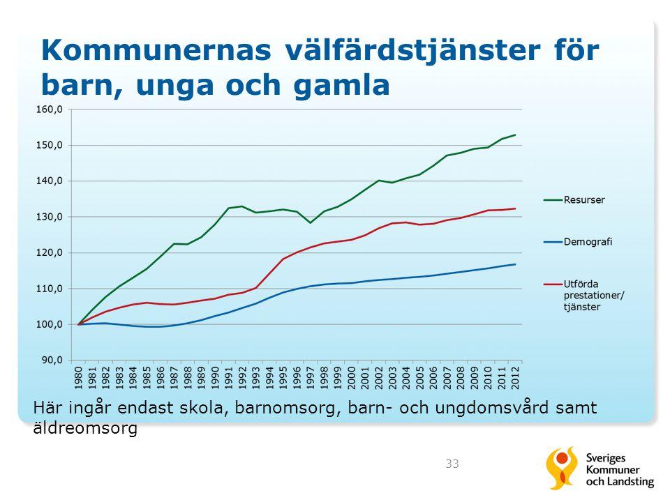 Kommunernas välfärdstjänster för barn, unga och gamla 33 Här ingår endast skola, barnomsorg, barn- och ungdomsvård samt äldreomsorg