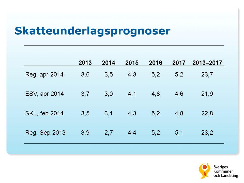 Skatteunderlagsprognoser 201320142015201620172013–2017 Reg. apr 20143,63,54,35,2 23,7 ESV, apr 20143,73,04,14,84,621,9 SKL, feb 20143,53,14,35,24,822,