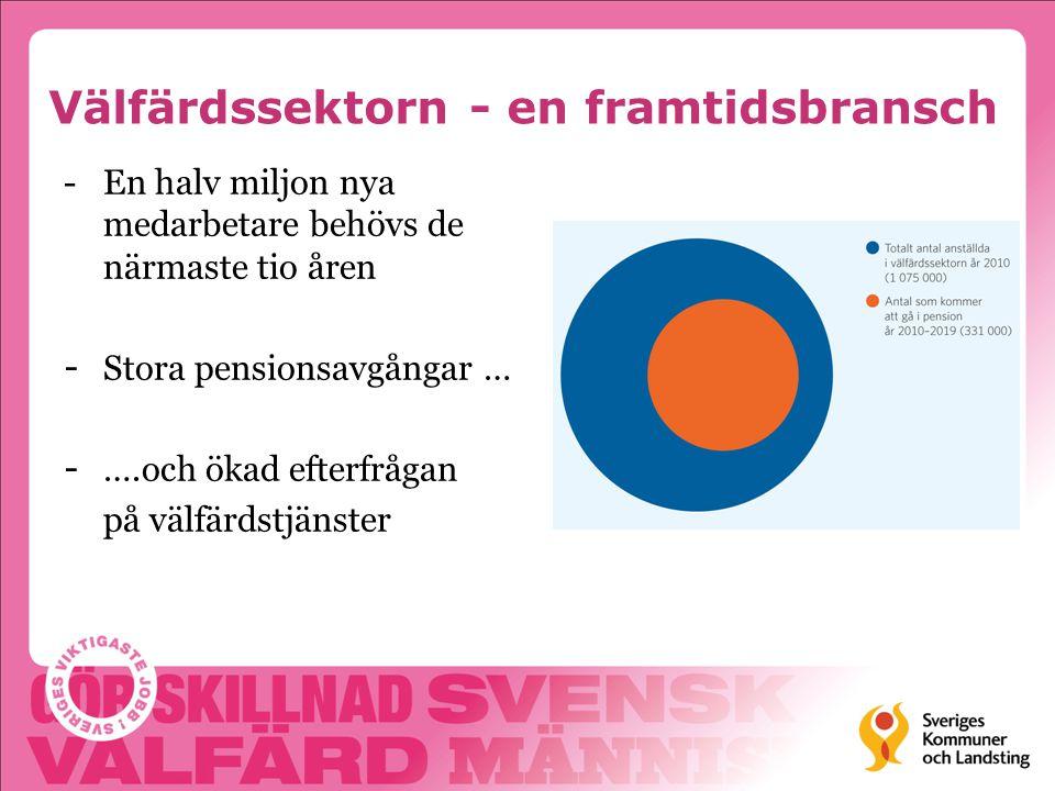Få tror att mest resurser satsas idag år 2013 % Nu kommer en fråga om vilket år mellan 1960 och 2013, som du tror att svenska kommuner och landsting totalt sett satsade mest resurser på några av sina verksamheter.