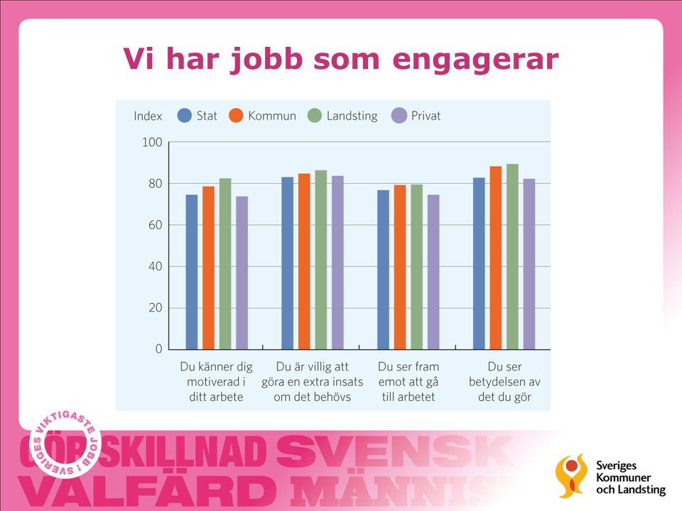 Det här säger unga om våra jobb Meningsfulla jobb Roliga och spännande jobb Schyssta arbetsvillkor Sociala jobb