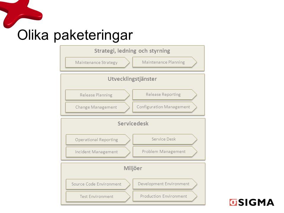 Olika paketeringar Servicedesk Strategi, ledning och styrning Maintenance Strategy Maintenance Planning Utvecklingstjänster Release Planning Release R