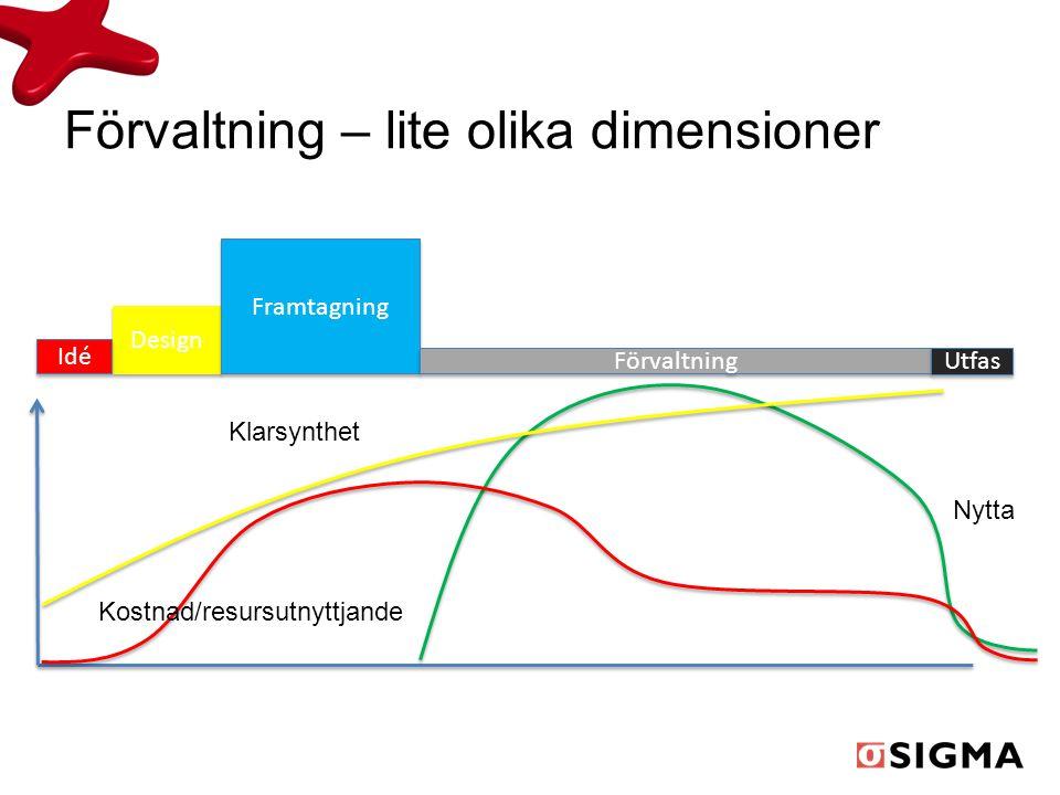 Förvaltning – lite olika dimensioner Nytta Design Idé Framtagning Förvaltning Utfas Kostnad/resursutnyttjande Klarsynthet