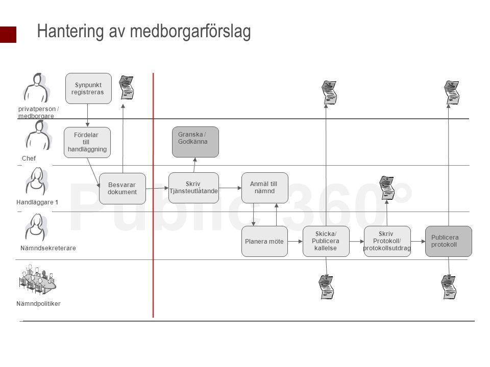 Public 360° Hantering av medborgarförslag Handläggare 1 Fördelar till handläggning Besvarar dokument Nämndsekreterare Skriv Tjänsteutlåtande Anmäl til