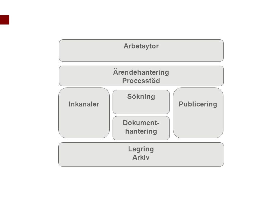 Publicering Lagring Arkiv Inkanaler Arbetsytor Sökning Dokument- hantering Ärendehantering Processtöd