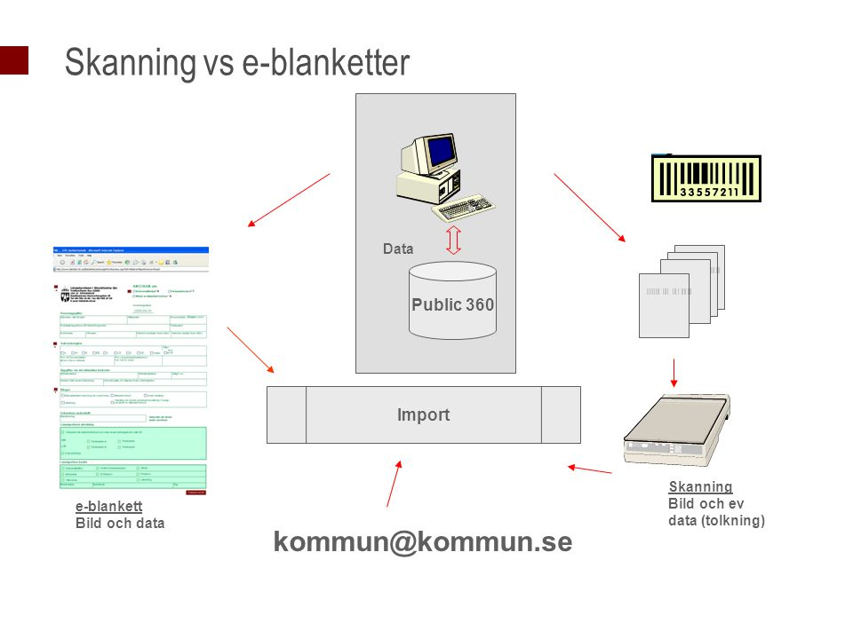 Skanning vs e-blanketter |||||||| |||| ||| | |||| ||| Import Skanning Bild och ev data (tolkning) e-blankett Bild och data Public 360 Data kommun@kommun.se