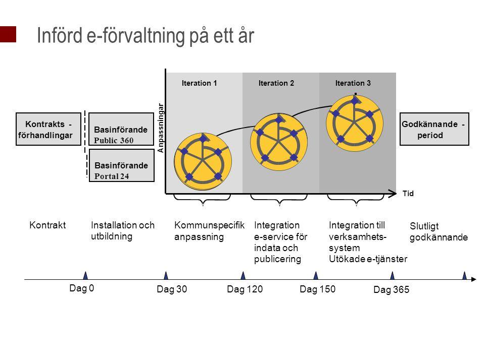 Basinförande Public 360 Godkännande- period Kontrakts - förhandlingar Anpassningar Tid Iteration 1 Kommunspecifik anpassning Integration e-service för