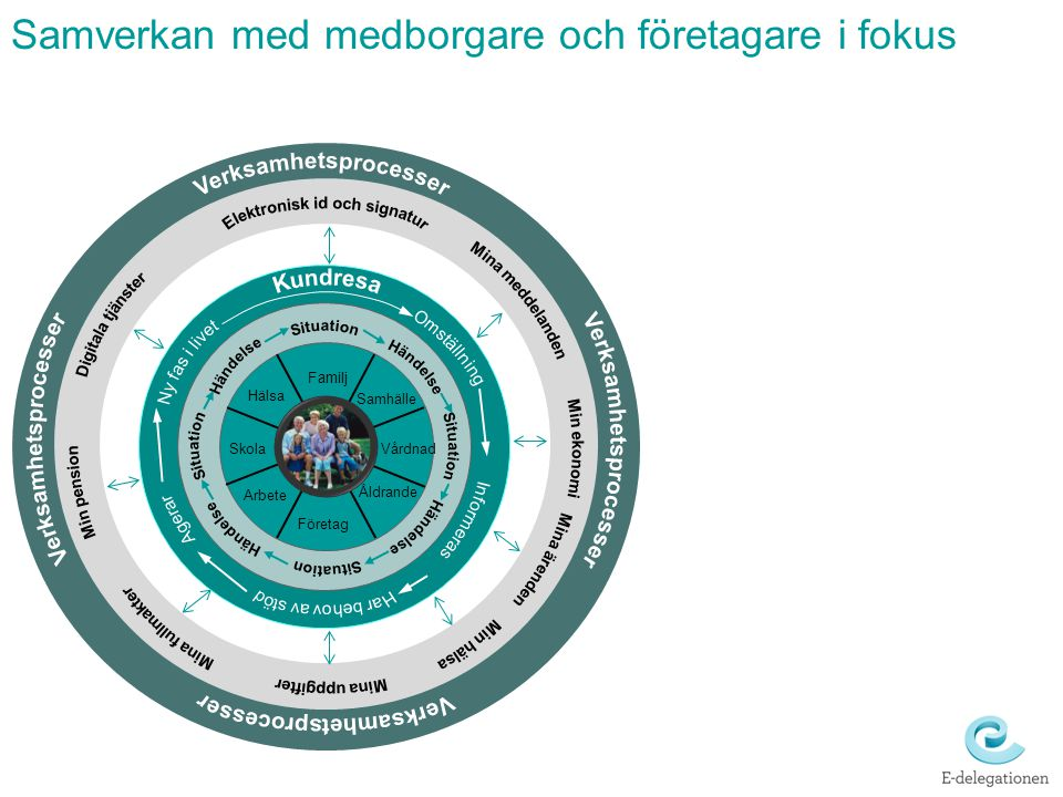 Samverkan med medborgare och företagare i fokus Arbete Skola Hälsa Företag Familj Åldrande Vårdnad Samhälle