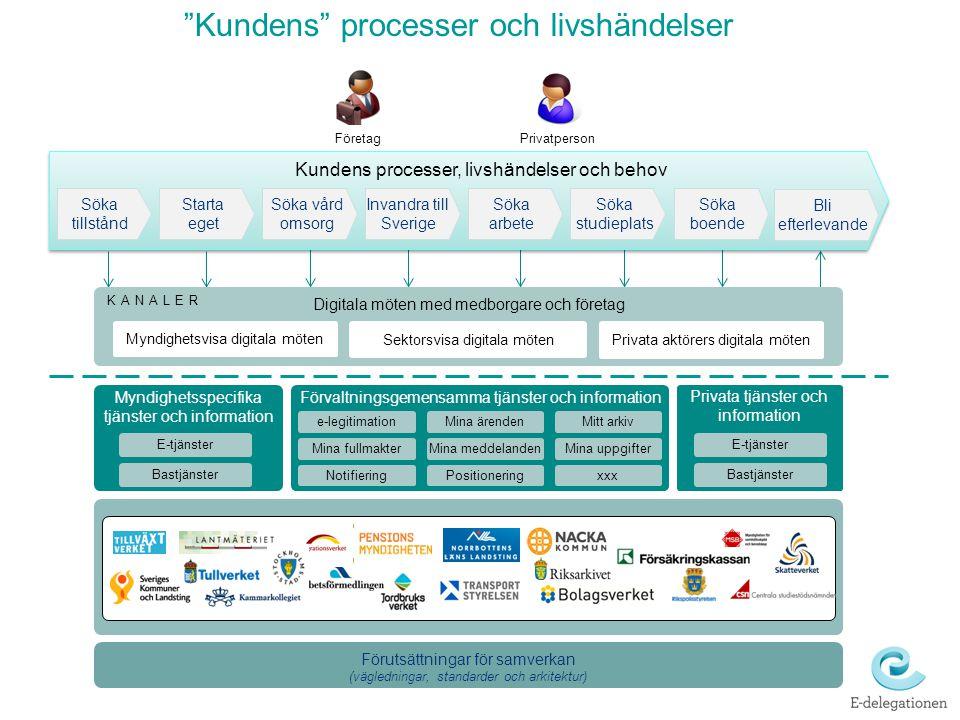"""Förvaltningsgemensamma tjänster och information """"Kundens"""" processer och livshändelser Digitala möten med medborgare och företag Myndighetsspecifika tj"""