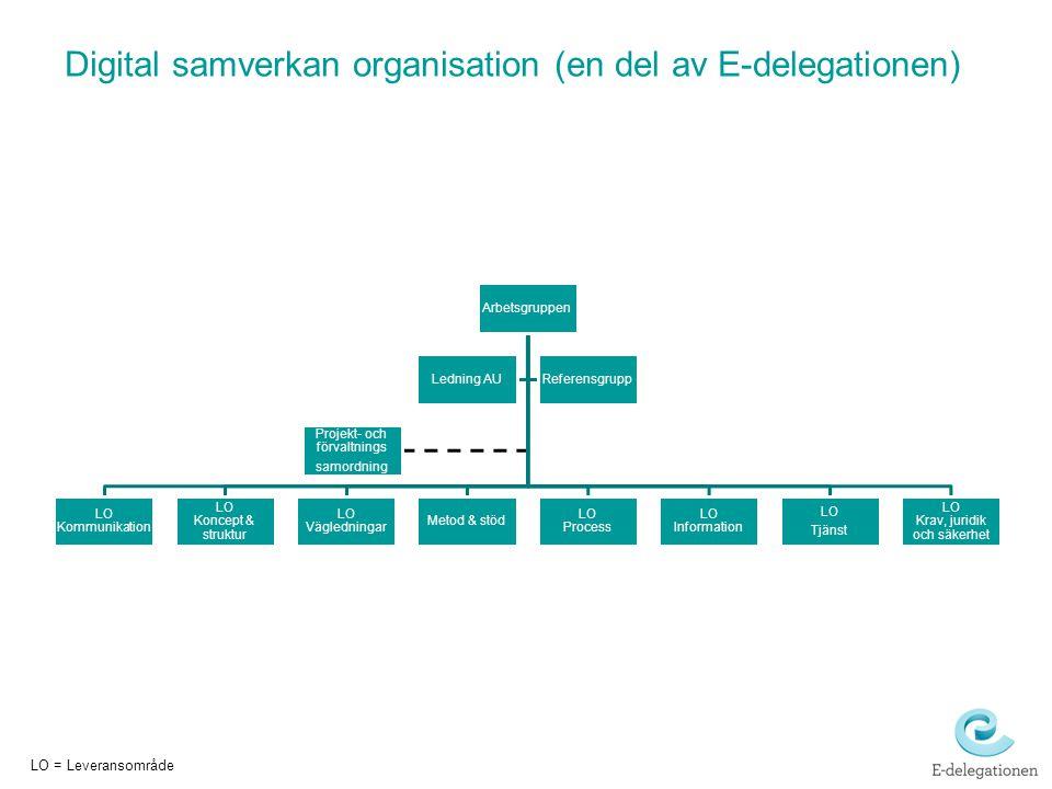 Digital samverkan organisation (en del av E-delegationen) Arbetsgruppen LO Kommunikation LO Koncept & struktur LO Vägledningar Metod & stöd LO Process