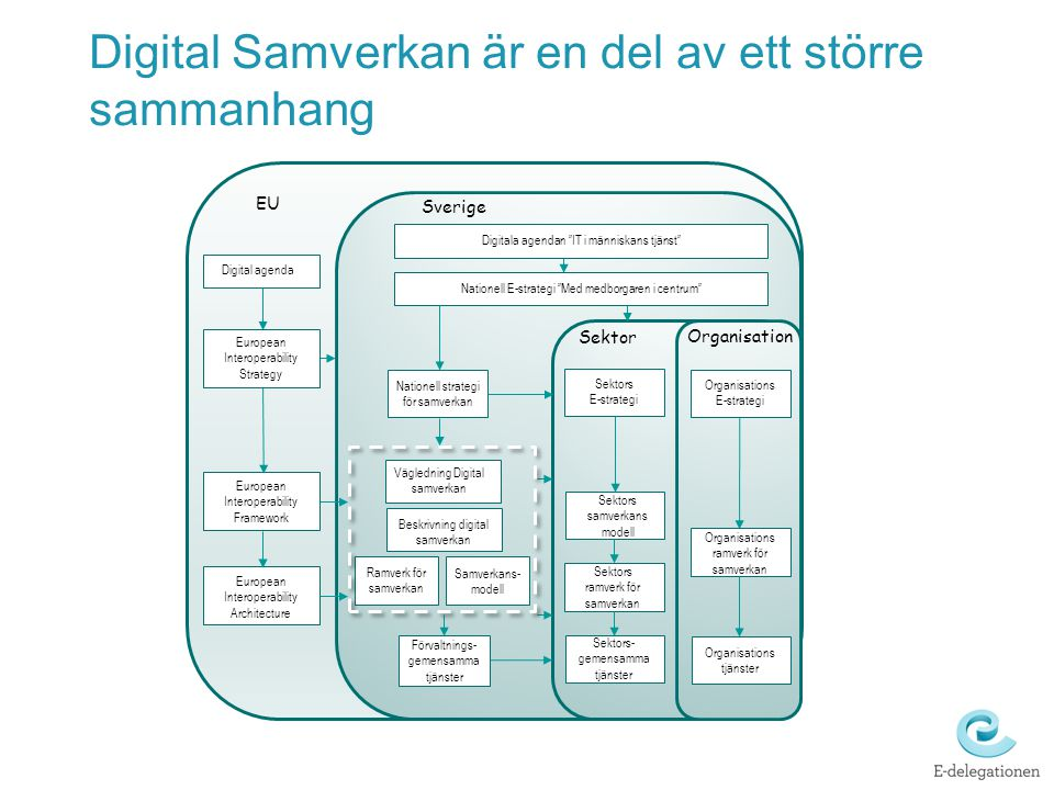 """EU Digital agenda European Interoperability Framework European Interoperability Architecture Sverige Digitala agendan """"IT i människans tjänst"""" Natione"""