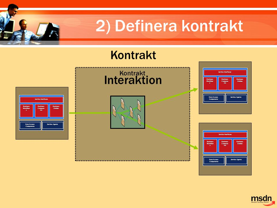 2) Definera kontrakt Kontrakt Service Agents Data Access Components Business Workflow s Business Compone nts Business Entities Service Interfaces Service Agents Data Access Components Business Workflow s Business Compone nts Business Entities Service Interfaces Service Agents Data Access Components Business Workflow s Business Compone nts Business Entities Service Interfaces Interaktion Kontrakt