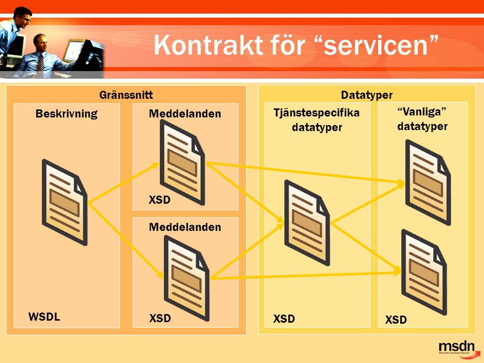 Kontrakt för servicen Gränssnitt Datatyper Meddelanden Tjänstespecifika datatyper Vanliga datatyper Beskrivning Meddelanden WSDL XSD
