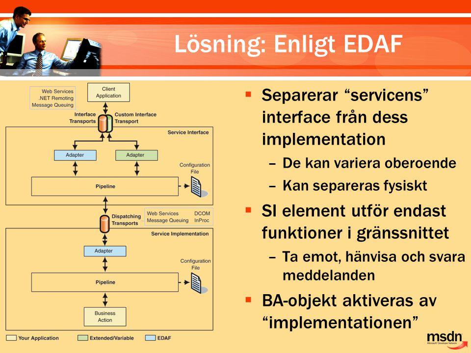 Lösning: Enligt EDAF  Separerar servicens interface från dess implementation –De kan variera oberoende –Kan separeras fysiskt  SI element utför endast funktioner i gränssnittet –Ta emot, hänvisa och svara meddelanden  BA-objekt aktiveras av implementationen