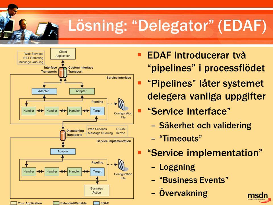 Lösning: Delegator (EDAF)  EDAF introducerar två pipelines i processflödet  Pipelines låter systemet delegera vanliga uppgifter  Service Interface –Säkerhet och validering – Timeouts  Service implementation –Loggning – Business Events –Övervakning