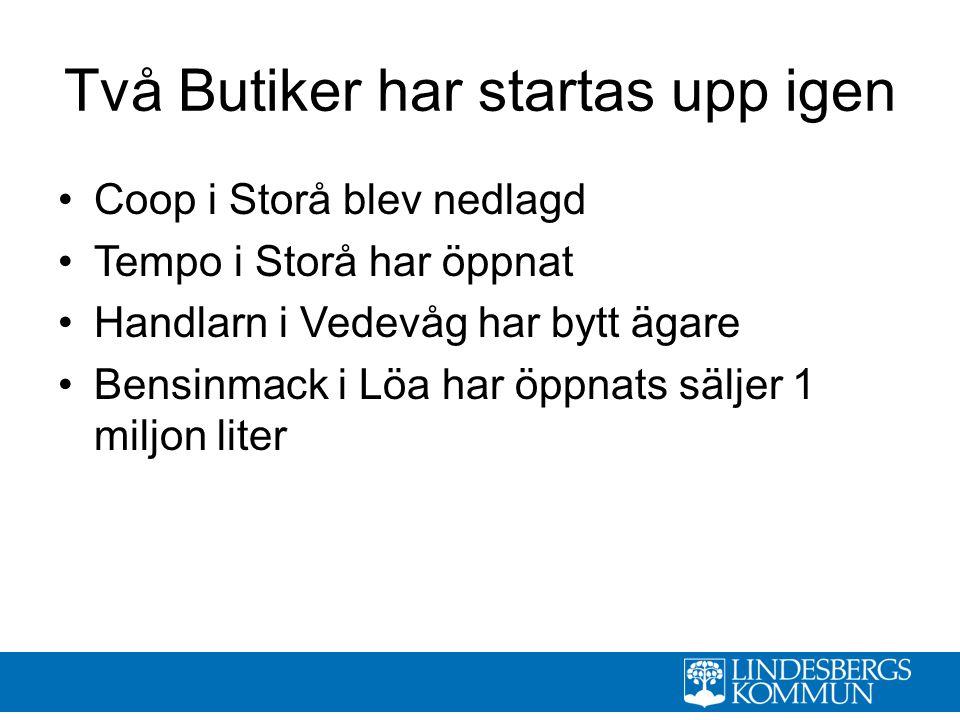 Två Butiker har startas upp igen Coop i Storå blev nedlagd Tempo i Storå har öppnat Handlarn i Vedevåg har bytt ägare Bensinmack i Löa har öppnats säljer 1 miljon liter