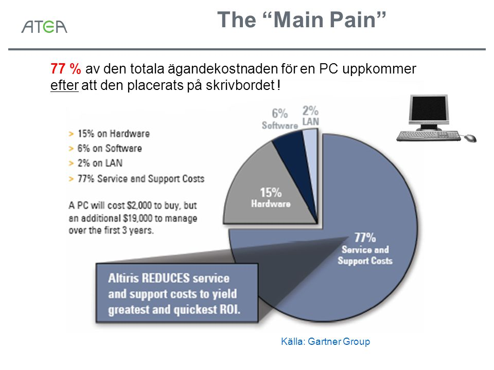 """The """"Main Pain"""" 77 % av den totala ägandekostnaden för en PC uppkommer efter att den placerats på skrivbordet ! Källa: Gartner Group"""