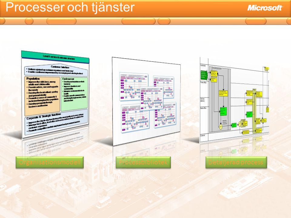 Processer och tjänster Organisationsmodell Processbibliotek Detaljerad process