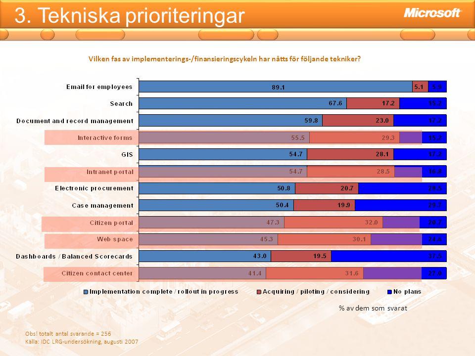 3. Tekniska prioriteringar Obs! totalt antal svarande = 256 Källa: IDC LRG-undersökning, augusti 2007 Vilken fas av implementerings-/finansieringscyke