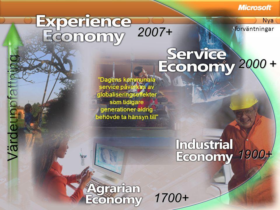Nya förväntningar Värdeuppfattning 1700+ 1900+ 2000 + 2007+