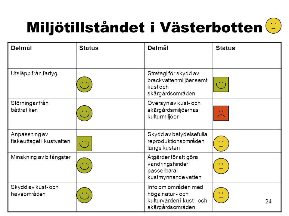 24 Miljötillståndet i Västerbotten DelmålStatusDelmålStatus Utsläpp från fartygStrategi för skydd av brackvattenmiljöer samt kust och skärgårdsområden