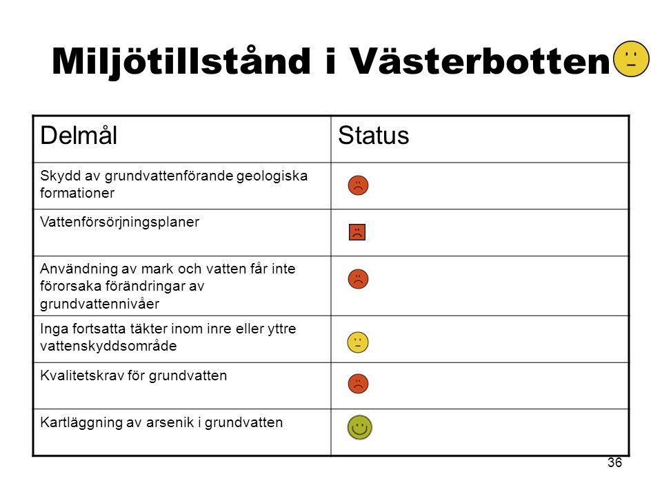 36 Miljötillstånd i Västerbotten DelmålStatus Skydd av grundvattenförande geologiska formationer Vattenförsörjningsplaner Användning av mark och vatten får inte förorsaka förändringar av grundvattennivåer Inga fortsatta täkter inom inre eller yttre vattenskyddsområde Kvalitetskrav för grundvatten Kartläggning av arsenik i grundvatten