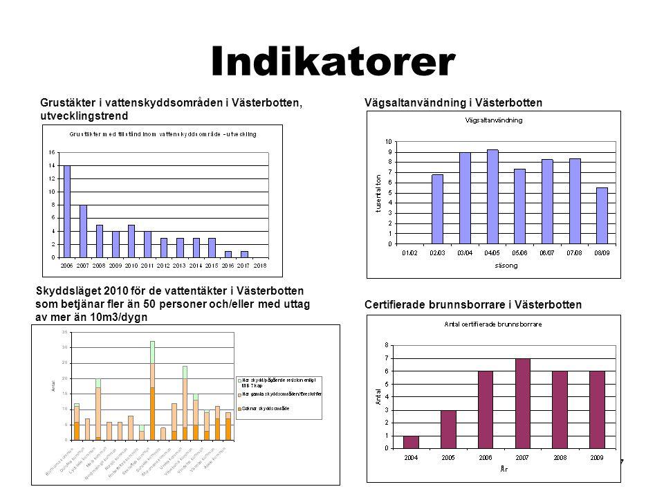 37 Indikatorer Grustäkter i vattenskyddsområden i Västerbotten, utvecklingstrend Skyddsläget 2010 för de vattentäkter i Västerbotten som betjänar fler