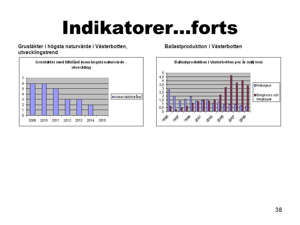 38 Indikatorer…forts Grustäkter i högsta naturvärde i Västerbotten, utvecklingstrend Ballastproduktion i Västerbotten