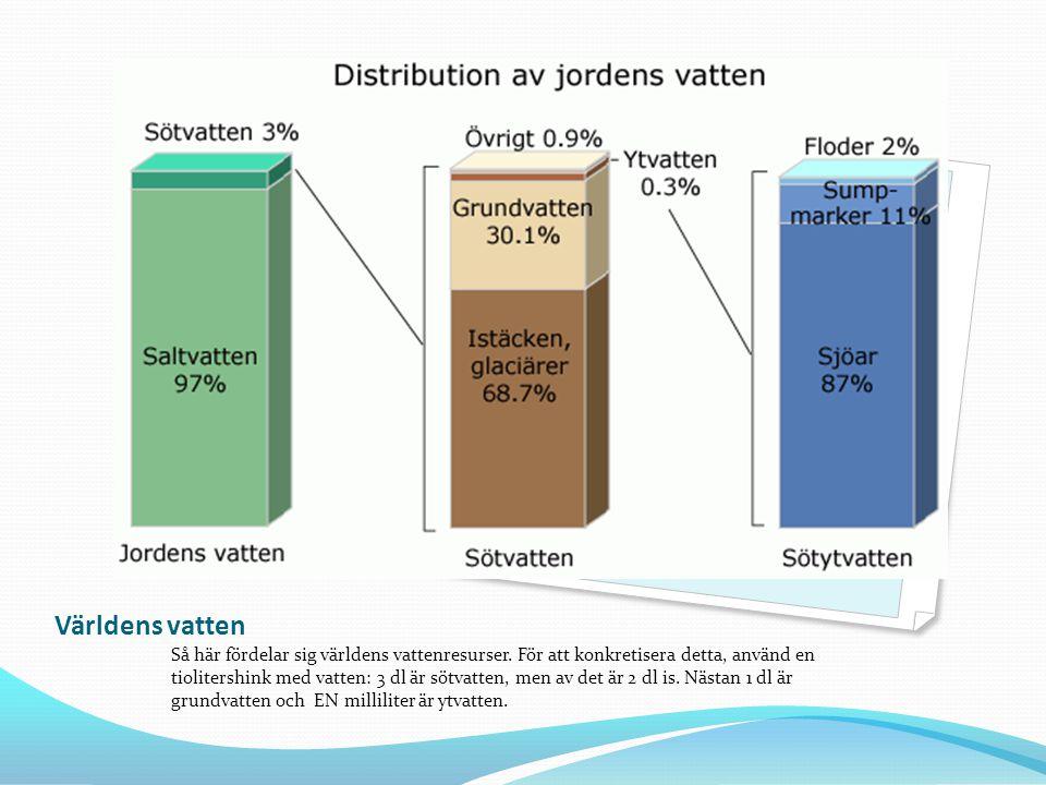 Världens vatten Så här fördelar sig världens vattenresurser. För att konkretisera detta, använd en tiolitershink med vatten: 3 dl är sötvatten, men av
