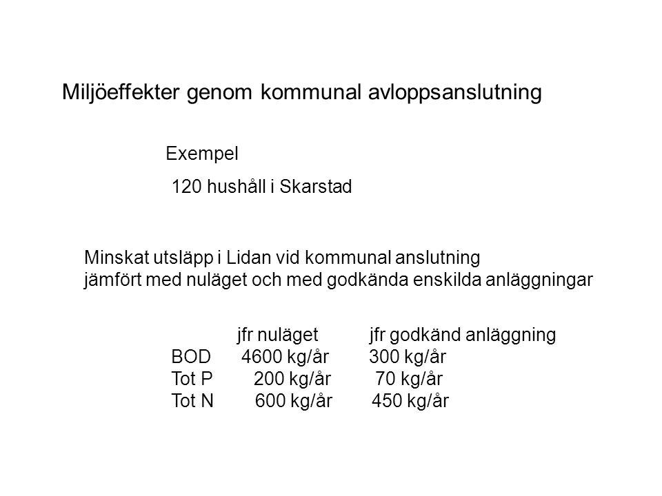 Miljöeffekter genom kommunal avloppsanslutning Exempel 120 hushåll i Skarstad Minskat utsläpp i Lidan vid kommunal anslutning jämfört med nuläget och