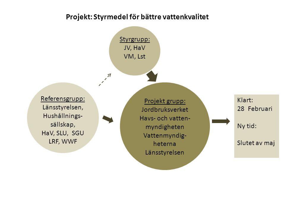 Projekt grupp: Jordbruksverket Havs- och vatten- myndigheten Vattenmyndig- heterna Länsstyrelsen Projekt: Styrmedel för bättre vattenkvalitet Styrgrup