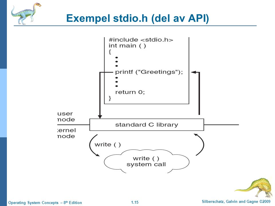 1.15 Silberschatz, Galvin and Gagne ©2009 Operating System Concepts – 8 th Edition Exempel stdio.h (del av API)